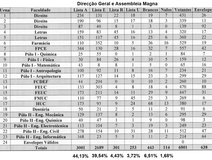 resultados-dg-e-magna